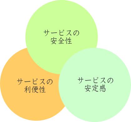 ペットシッター運営における重要ポイント