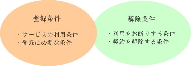 利用規約と解除条件