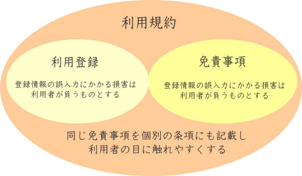 個別条項と免責事項への重複