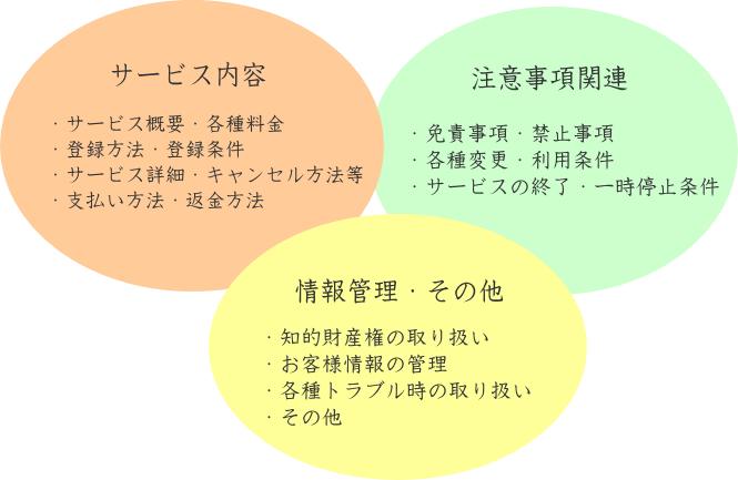 利用規約の構成