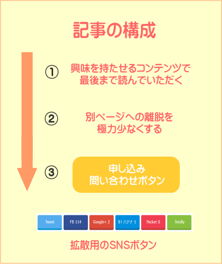 集客に適した記事構成